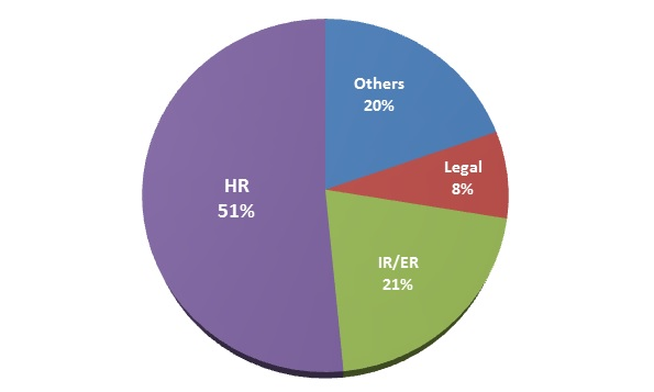 Profile of Employment Law Matters Readers